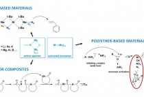 New Metal-Based Approaches in Polymerization Catalysis figure